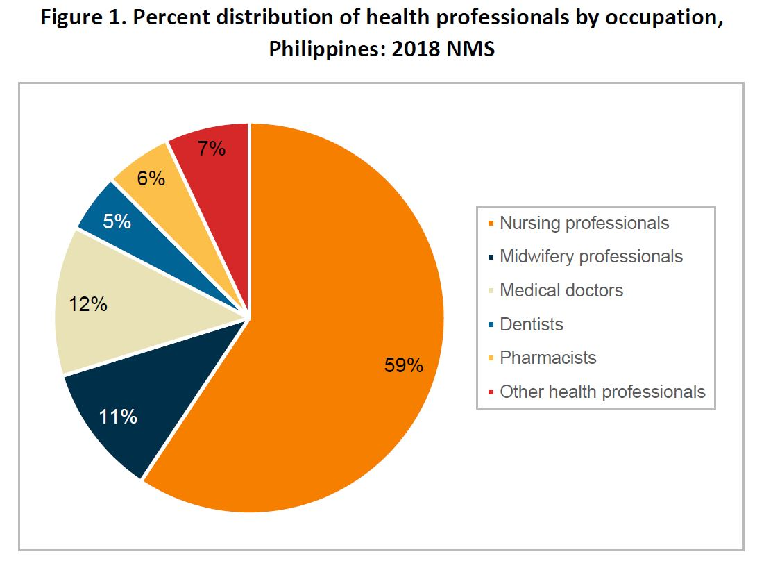Figure 1. Percent distribution of health professionals by occupation,<br /> Philippines: 2018 NMS