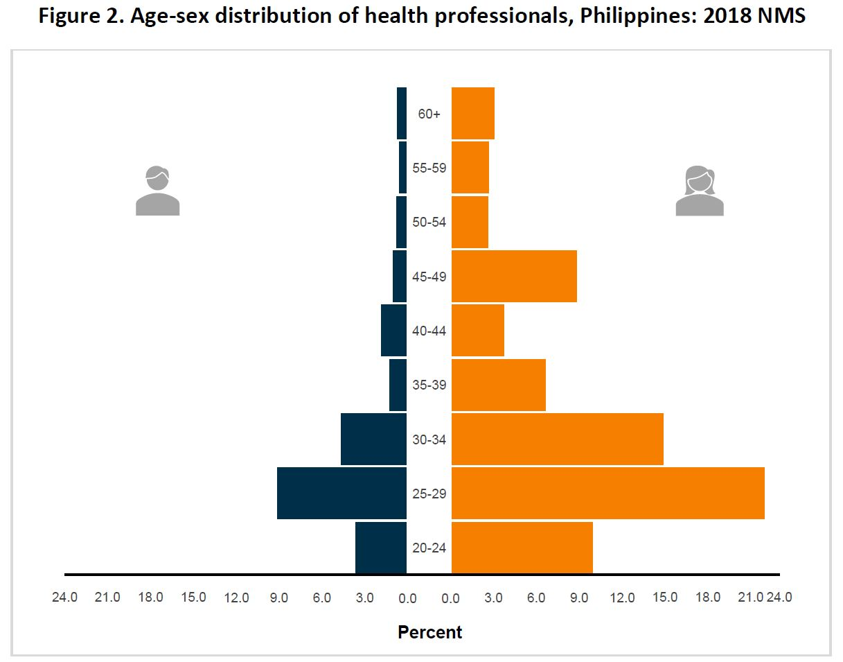Figure 2. Age-sex distribution of health professionals, Philippines: 2018 NMS