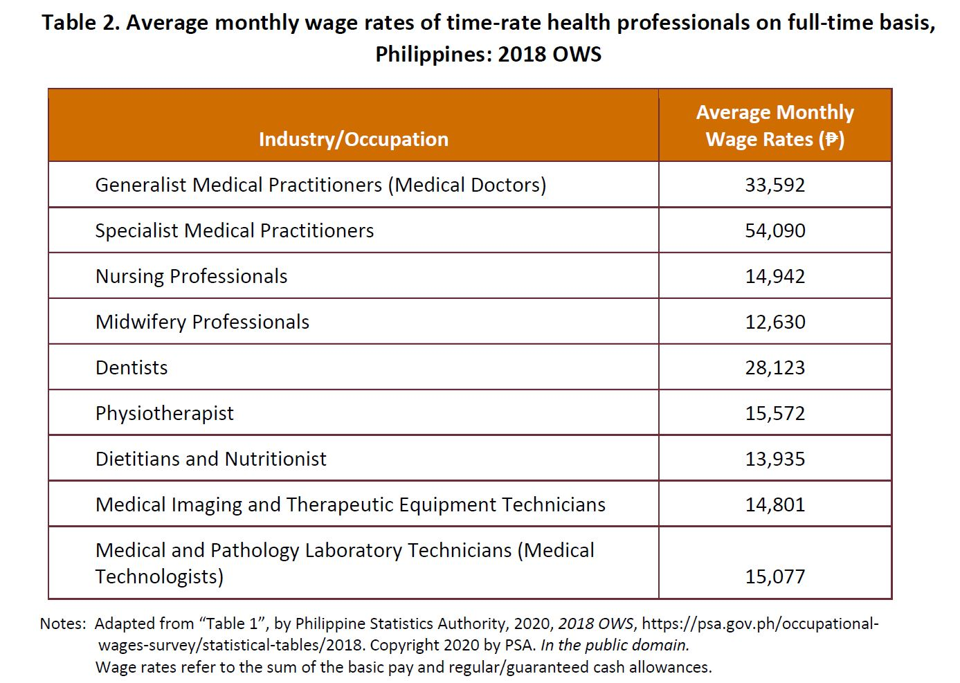 Table 2. Average monthly wage rates of time-rate health professionals on full-time basis, Philippines: 2018 OWS